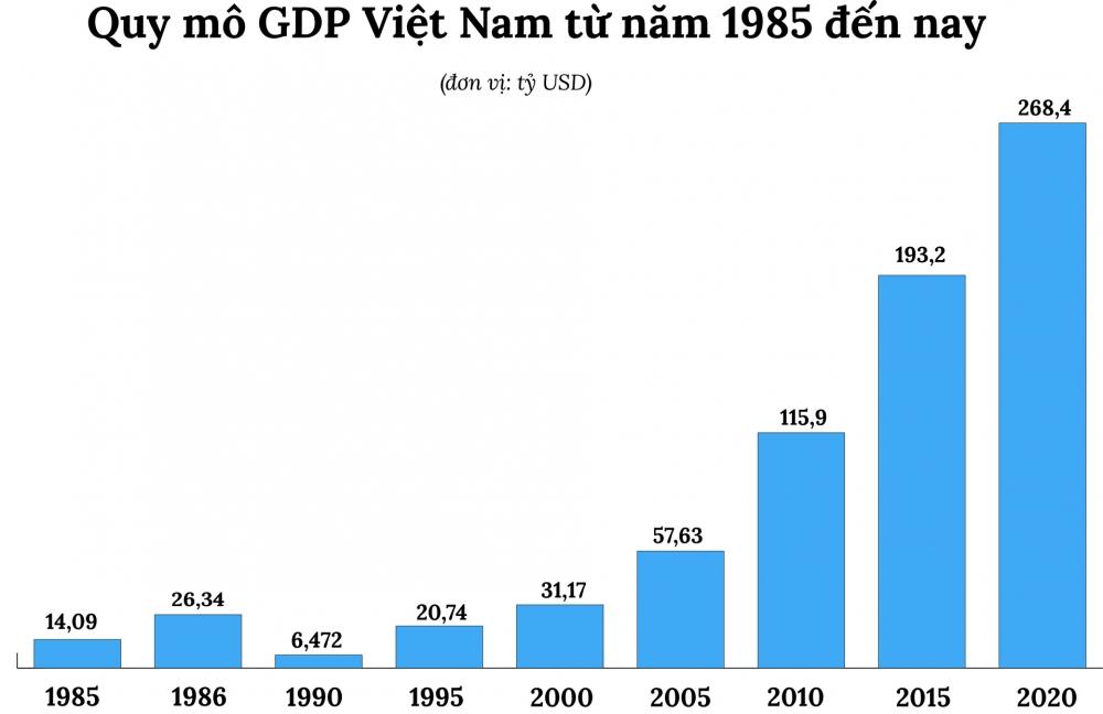 Những quyết sách kinh tế lớn qua các kỳ Đại hội Đảng sau đổi mới: Động lực cho kinh tế đất nước