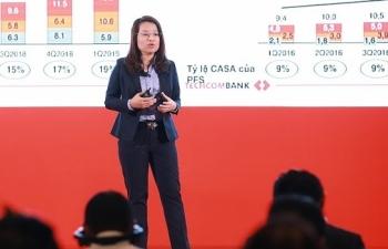 kinh doanh ban le tiep tuc la mo vang loi nhuan cua techcombank