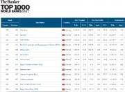VietinBank dẫn đầu các ngân hàng Việt trong Top 1.000 ngân hàng toàn cầu