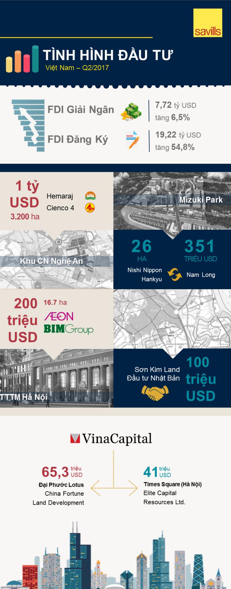 Việt Nam tiếp tục thu hút FDI trong 6 tháng đầu năm 2017